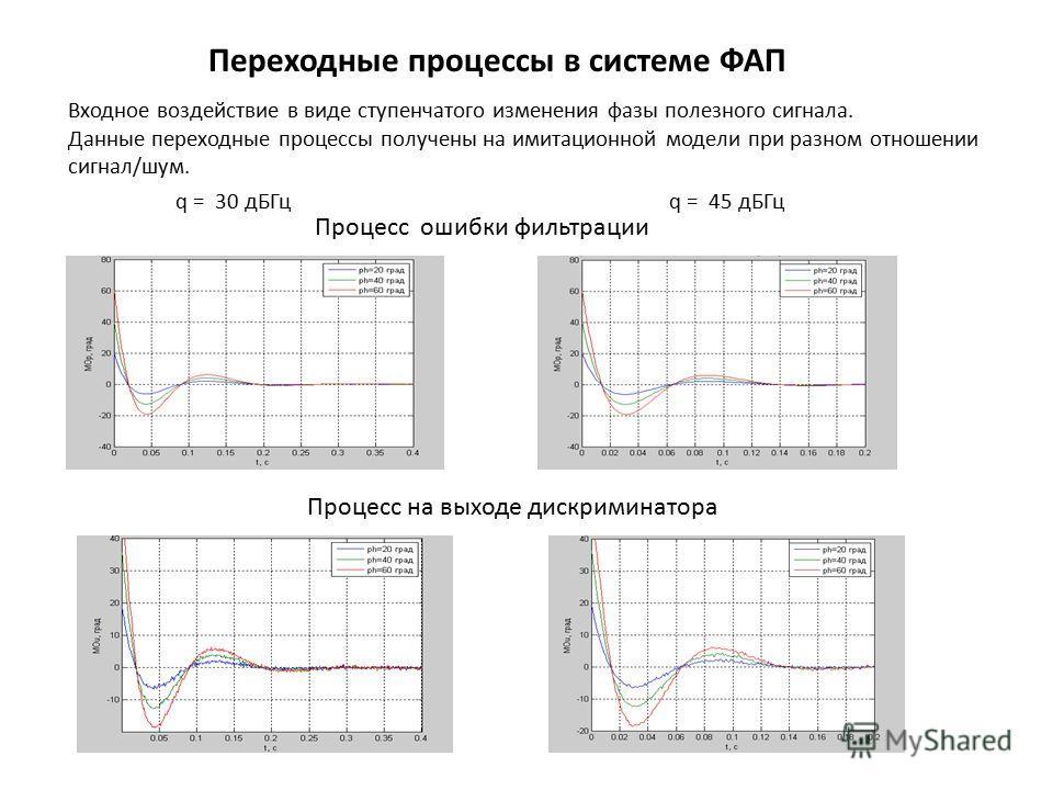 Переходные процессы в системе ФАП q = 30 дБГцq = 45 дБГц Входное воздействие в виде ступенчатого изменения фазы полезного сигнала. Данные переходные процессы получены на имитационной модели при разном отношении сигнал/шум. Процесс на выходе дискримин