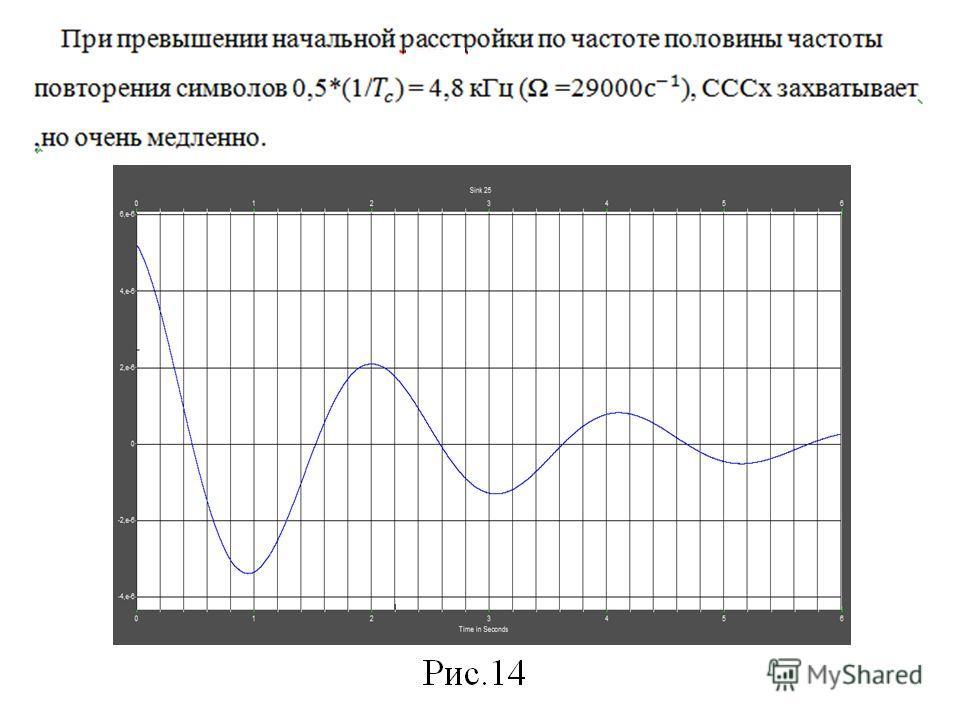 Демодулятор с дискретной ФАП, зависящей от работы СССх.
