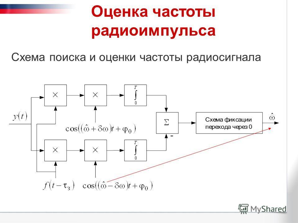 Оценка частоты радиоимпульса Схема поиска и оценки частоты радиосигнала