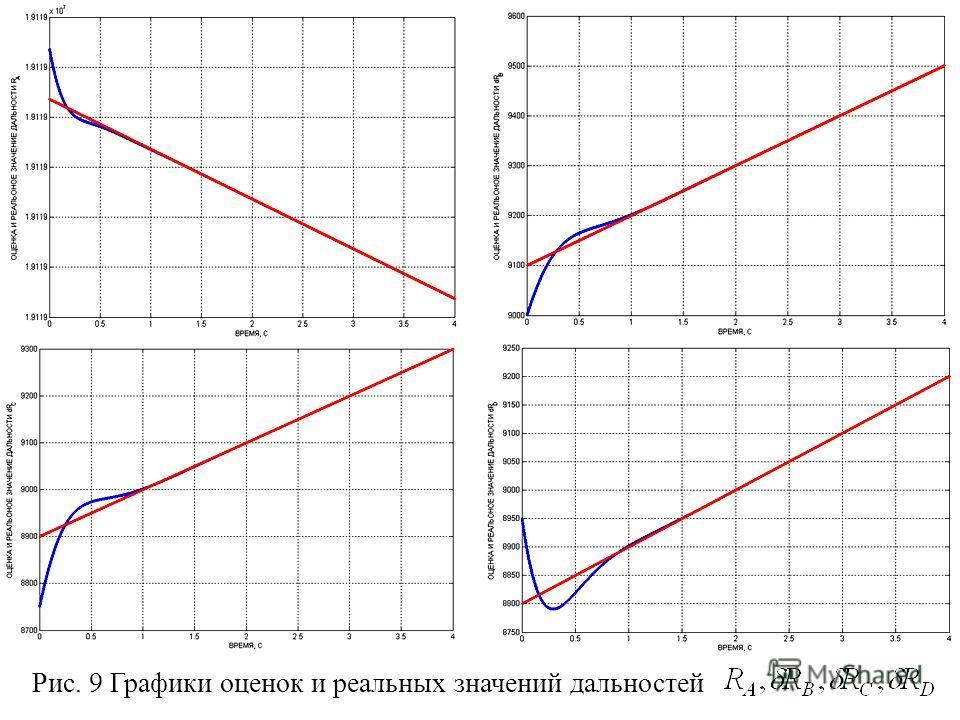Рис. 9 Графики оценок и реальных значений дальностей