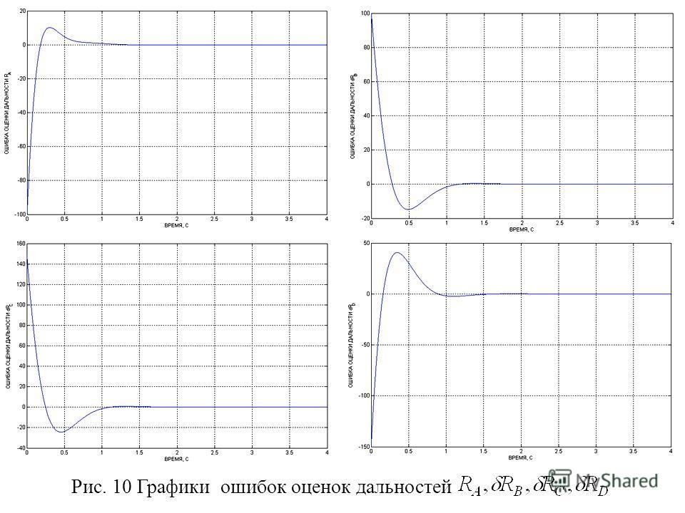 Рис. 10 Графики ошибок оценок дальностей