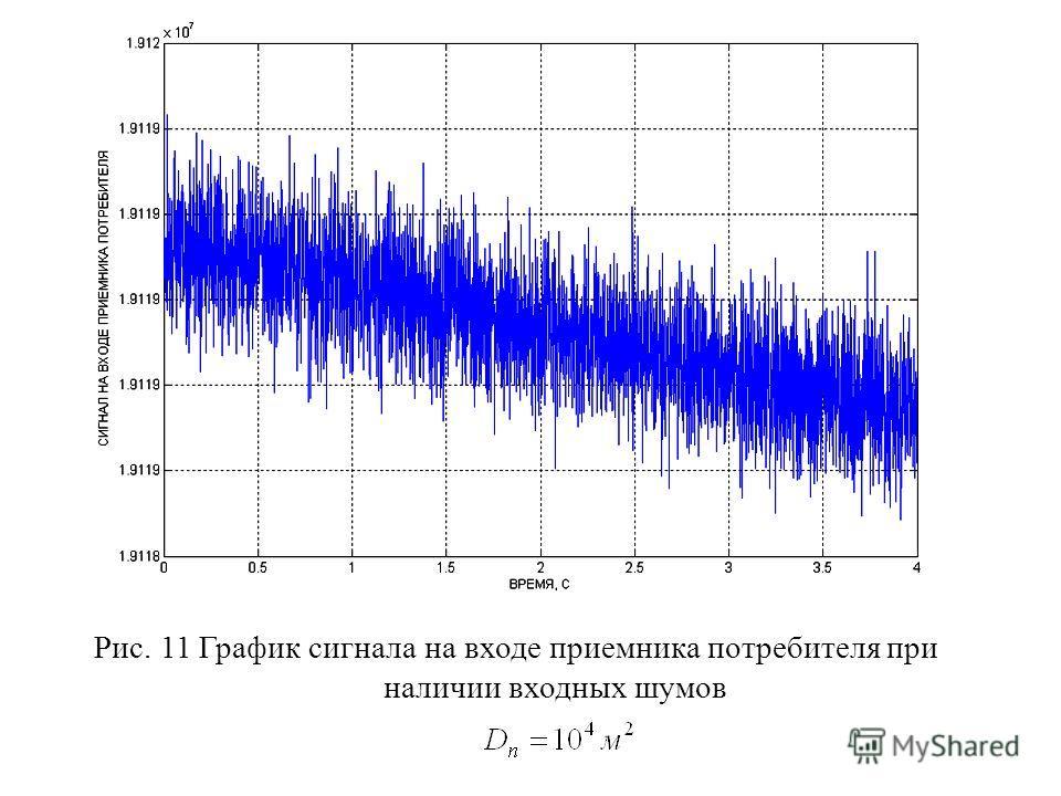 Рис. 11 График сигнала на входе приемника потребителя при наличии входных шумов
