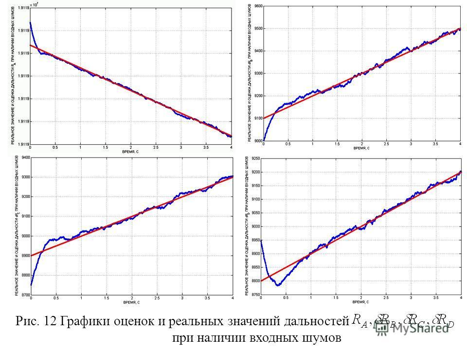 Рис. 12 Графики оценок и реальных значений дальностей при наличии входных шумов
