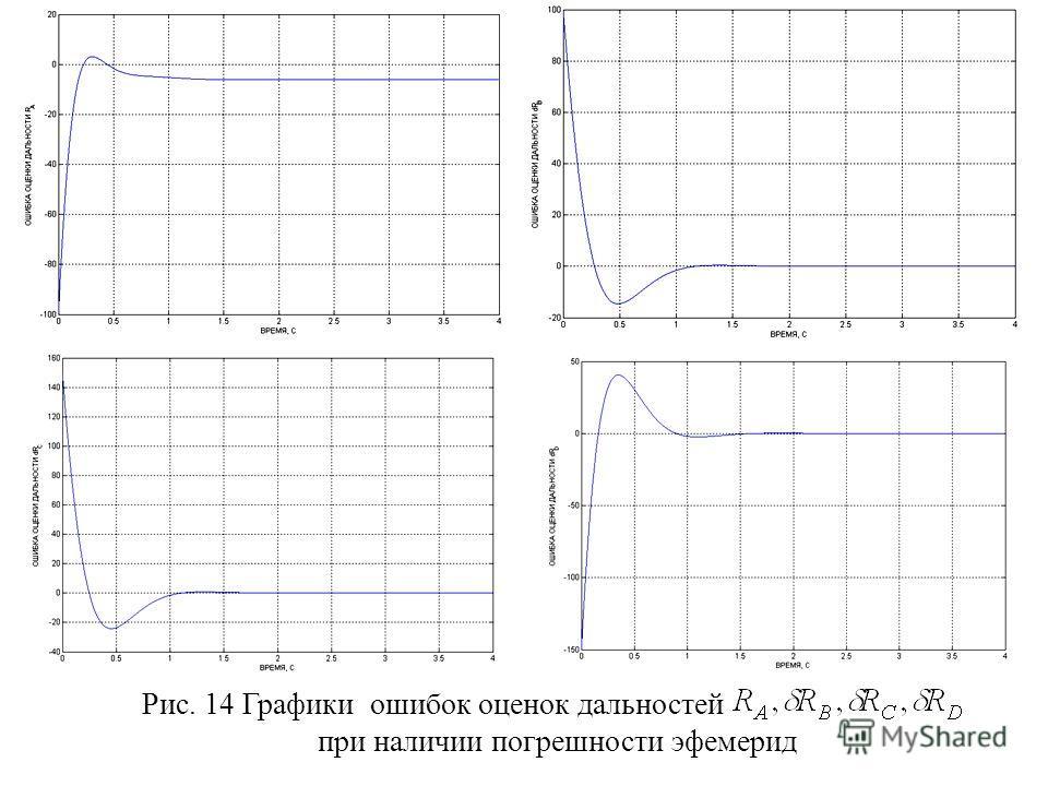 Рис. 14 Графики ошибок оценок дальностей при наличии погрешности эфемерид