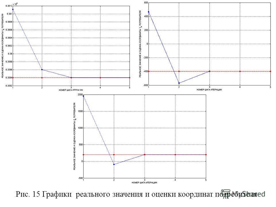 Рис. 15 Графики реального значения и оценки координат потребителя