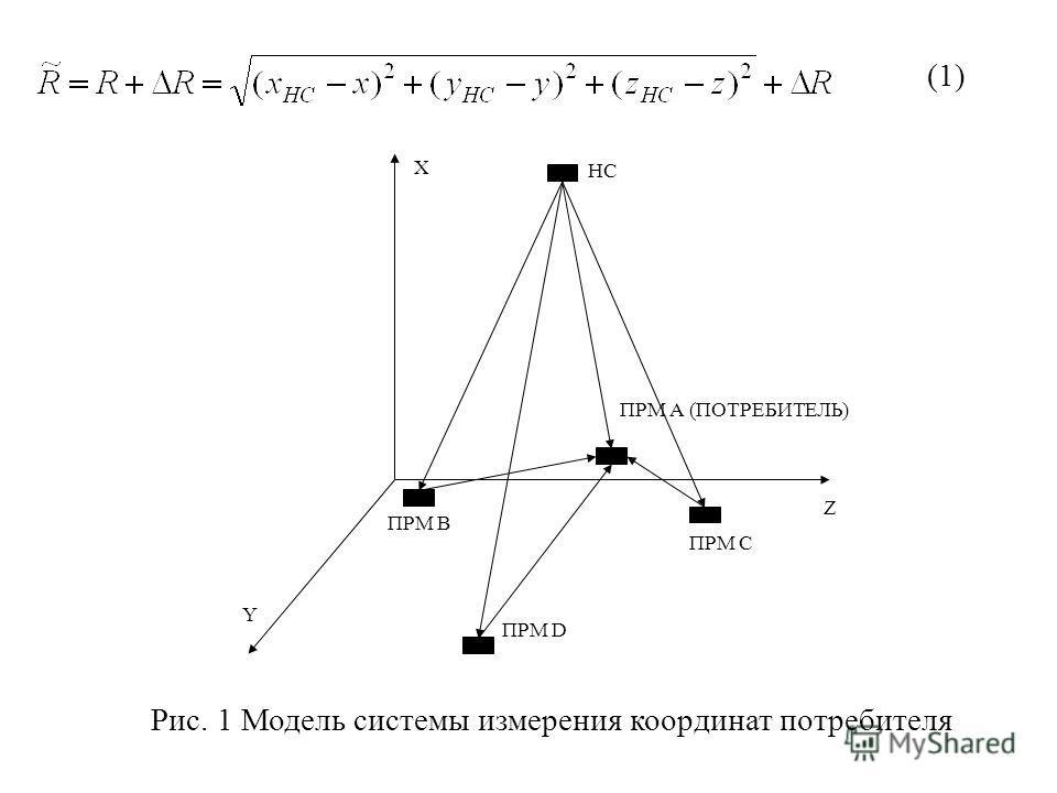 (1)(1) Рис. 1 Модель системы измерения координат потребителя Y Z ПРМ C ПРМ А (ПОТРЕБИТЕЛЬ) ПРМ D ПРМ B X НС