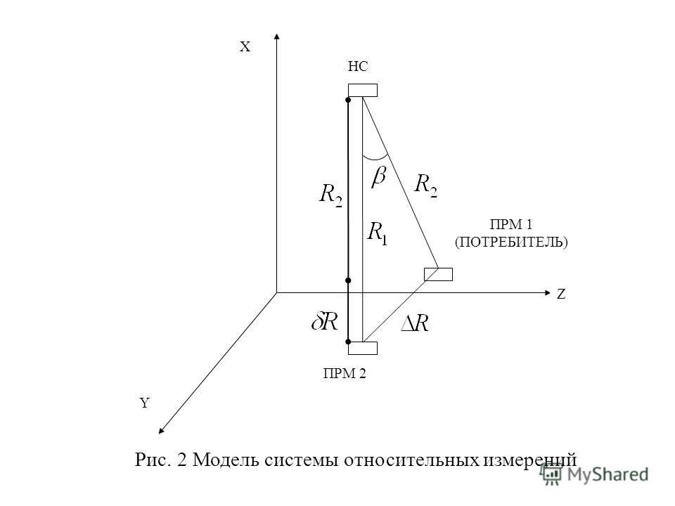 Z ПРМ 1 (ПОТРЕБИТЕЛЬ) ПРМ 2 X Y Рис. 2 Модель системы относительных измерений