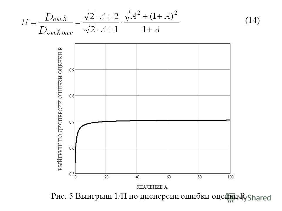 (14) Рис. 5 Выигрыш 1/П по дисперсии ошибки оценки R
