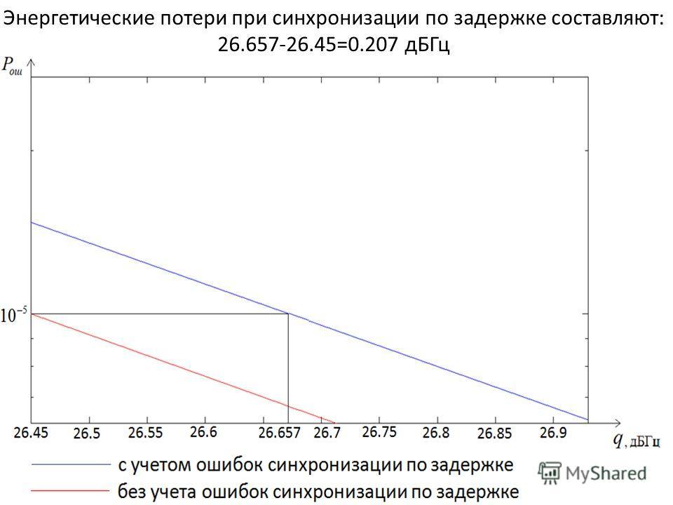 Энергетические потери при синхронизации по задержке составляют: 26.657-26.45=0.207 дБГц