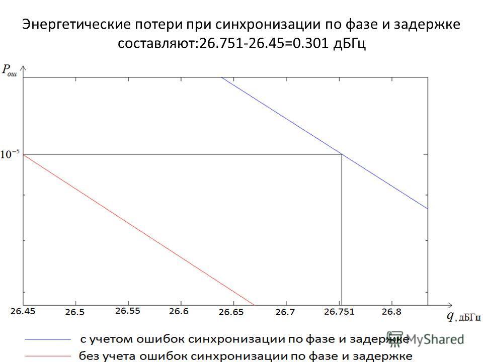 Энергетические потери при синхронизации по фазе и задержке составляют:26.751-26.45=0.301 дБГц