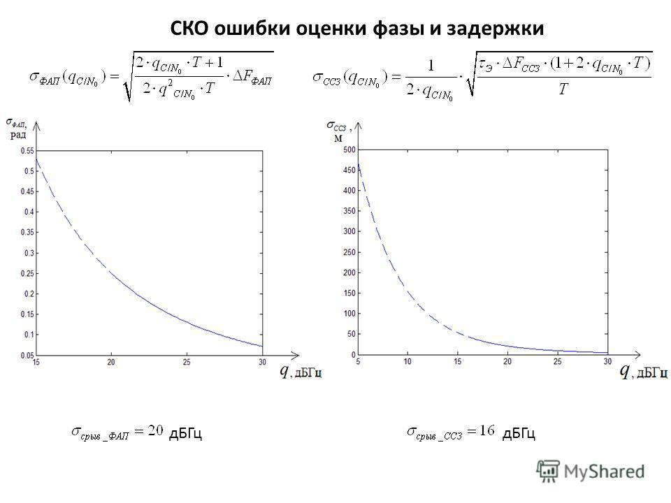 СКО ошибки оценки фазы и задержки дБГц