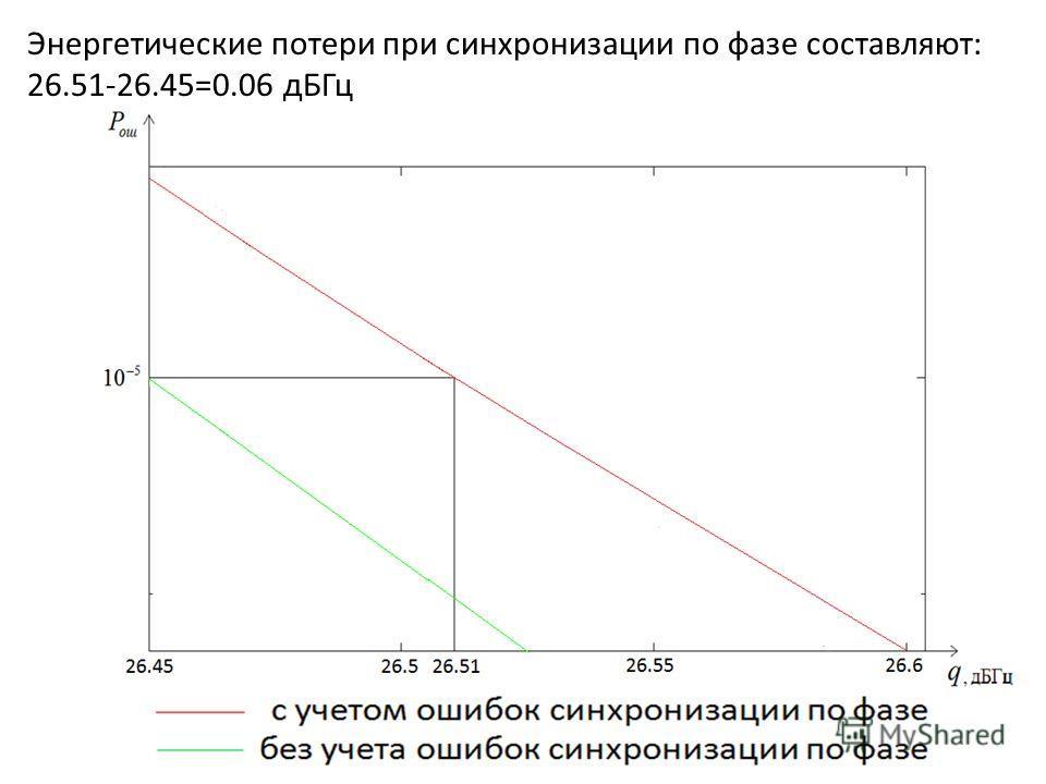 Энергетические потери при синхронизации по фазе составляют: 26.51-26.45=0.06 дБГц