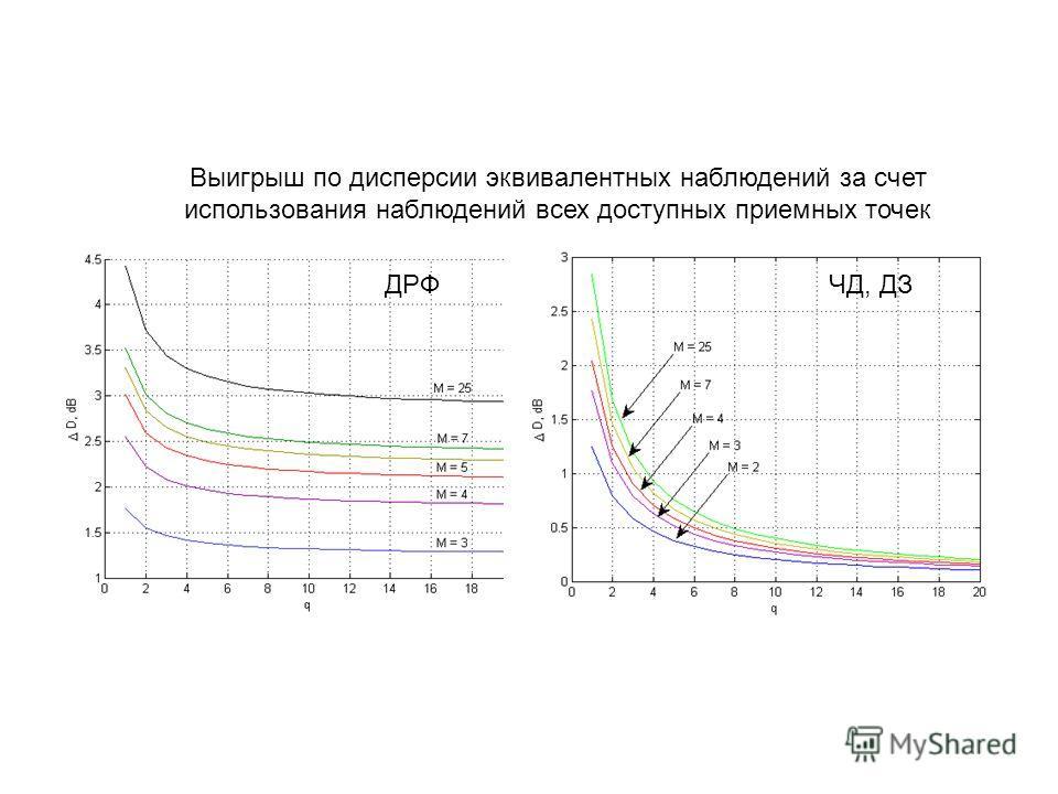 Выигрыш по дисперсии эквивалентных наблюдений за счет использования наблюдений всех доступных приемных точек ДРФЧД, ДЗ