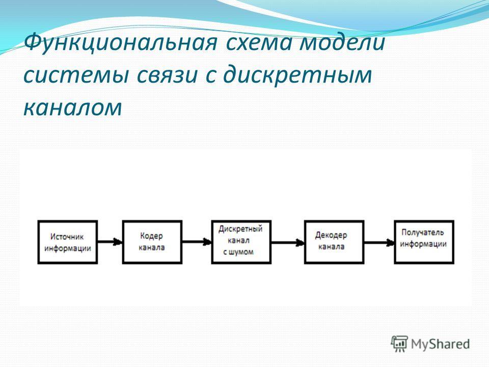 Функциональная схема модели системы связи с дискретным каналом