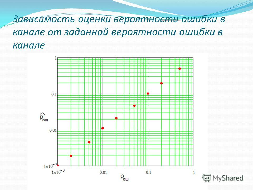 Зависимость оценки вероятности ошибки в канале от заданной вероятности ошибки в канале