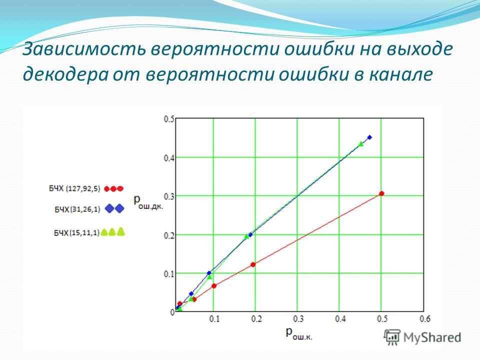 Зависимость вероятности ошибки на выходе декодера от вероятности ошибки в канале