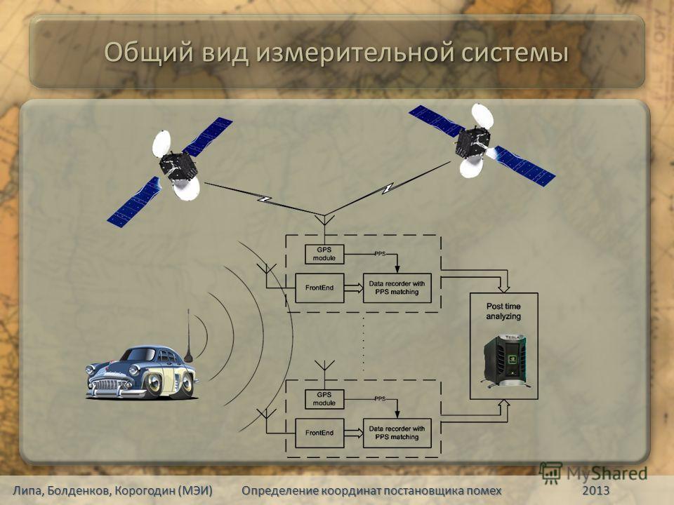 Общий вид измерительной системы Липа, Болденков, Корогодин (МЭИ) Определение координат постановщика помех 2013
