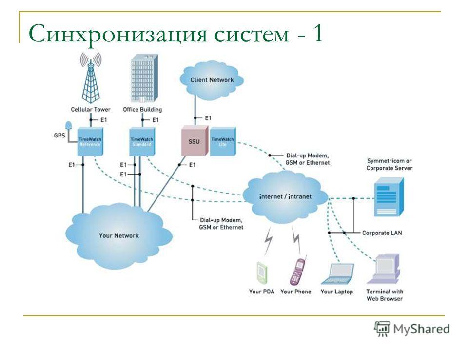Синхронизация систем - 1