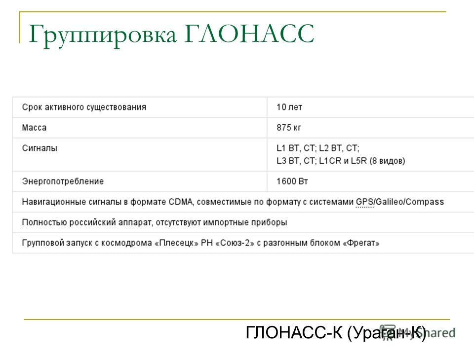 Группировка ГЛОНАСС ГЛОНАСС-К (Ураган-К)