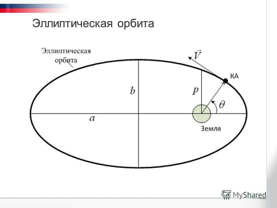Эллиптическая орбита