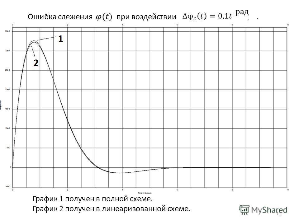 Ошибка слежения при воздействии. График 1 получен в полной схеме. График 2 получен в линеаризованной схеме. 11