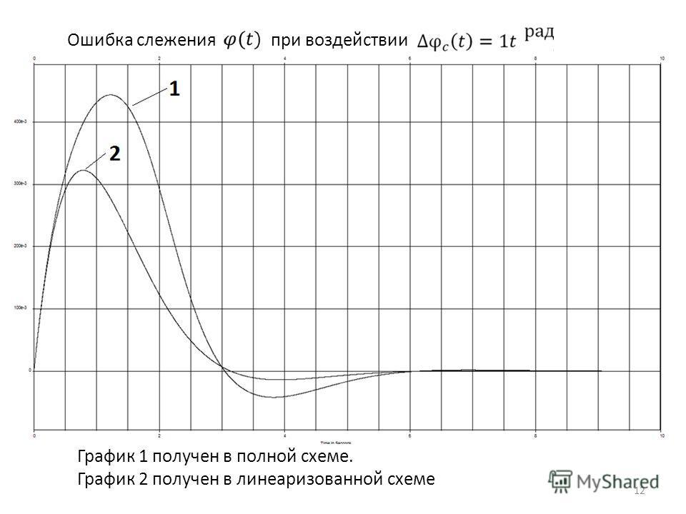 Ошибка слежения при воздействии График 1 получен в полной схеме. График 2 получен в линеаризованной схеме 12