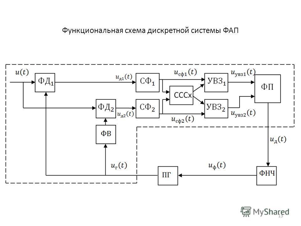 Функциональная схема дискретной системы ФАП 13