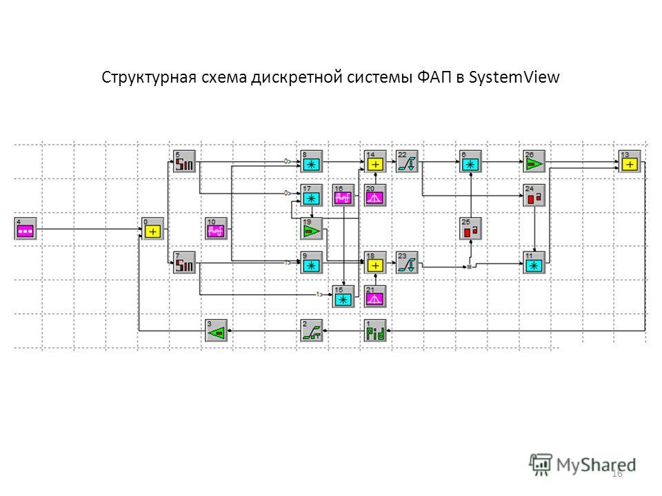 Структурная схема дискретной системы ФАП в SystemView 16