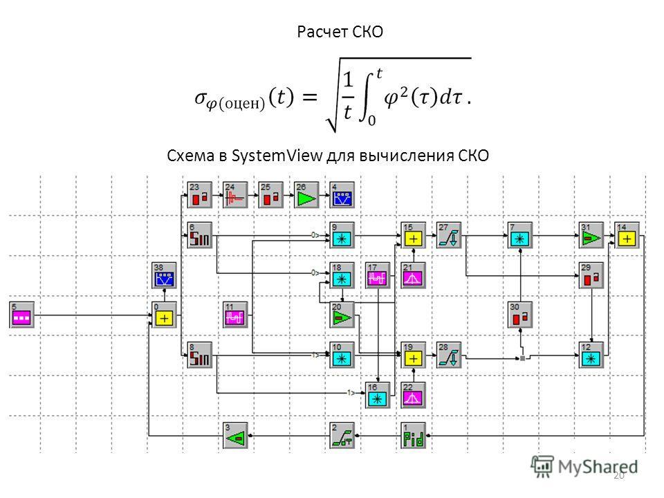 Расчет СКО Схема в SystemView для вычисления СКО 20
