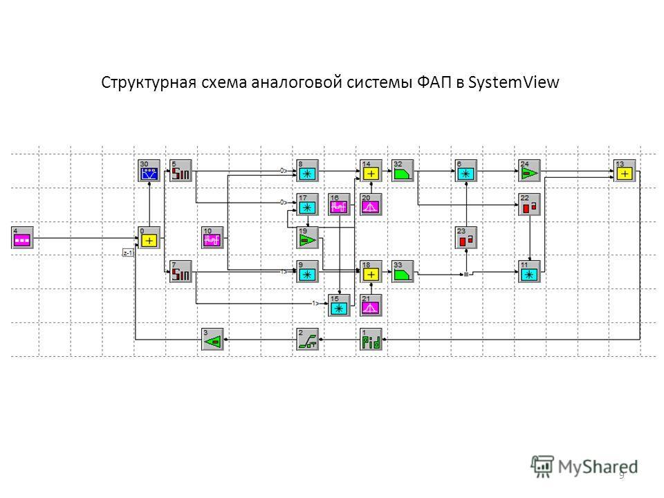 Структурная схема аналоговой системы ФАП в SystemView 9