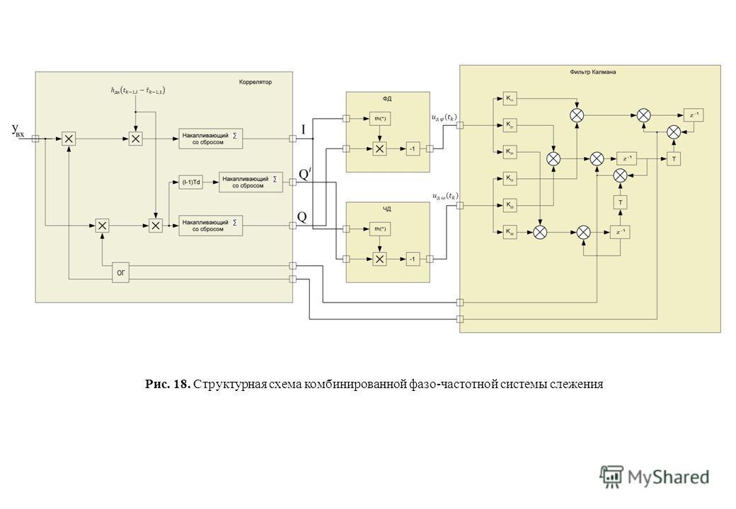 Рис. 18. Структурная схема комбинированной фазо-частотной системы слежения