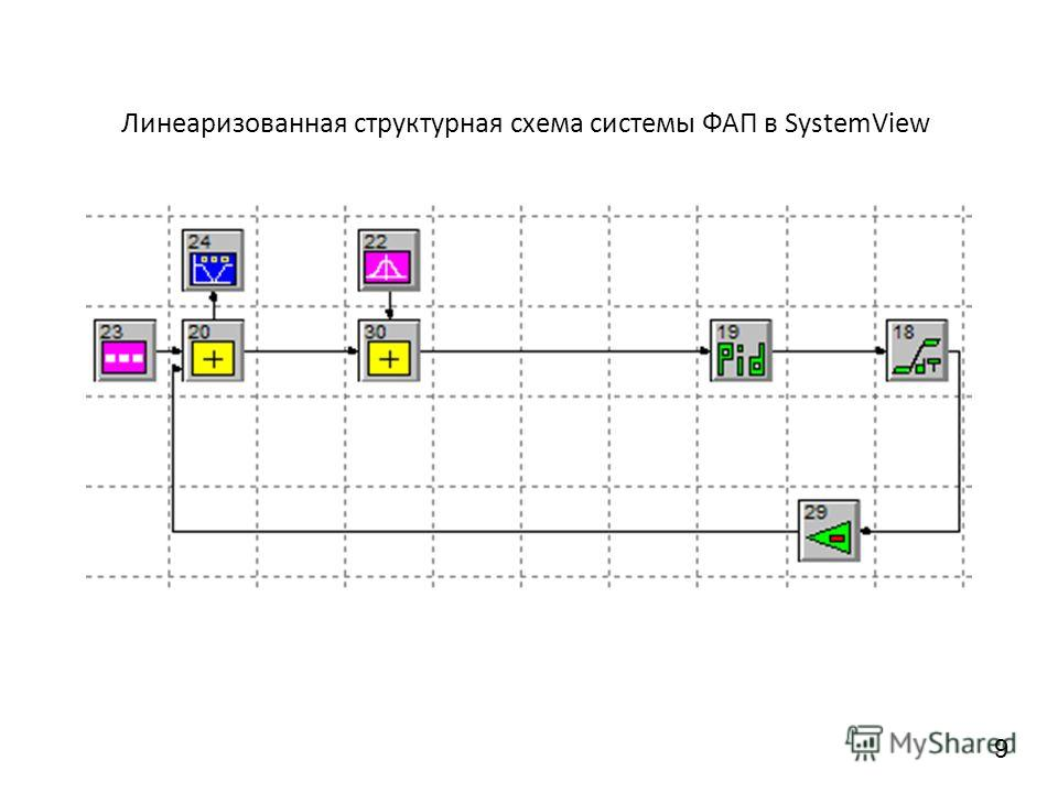 Линеаризованная структурная схема системы ФАП в SystemView 9
