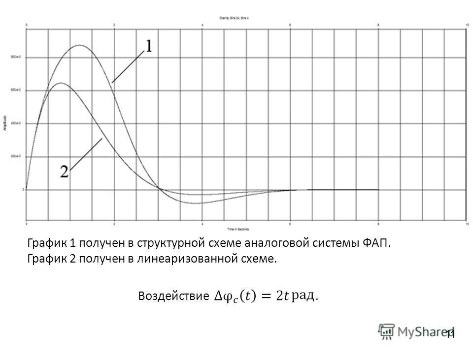 График 1 получен в структурной схеме аналоговой системы ФАП. График 2 получен в линеаризованной схеме. Воздействие. 11