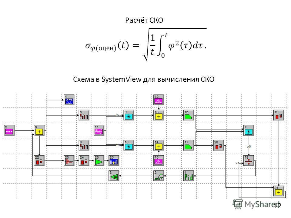 Расчёт СКО Схема в SystemView для вычисления СКО 12