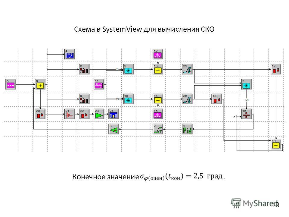 Конечное значение. Схема в SystemView для вычисления СКО 19