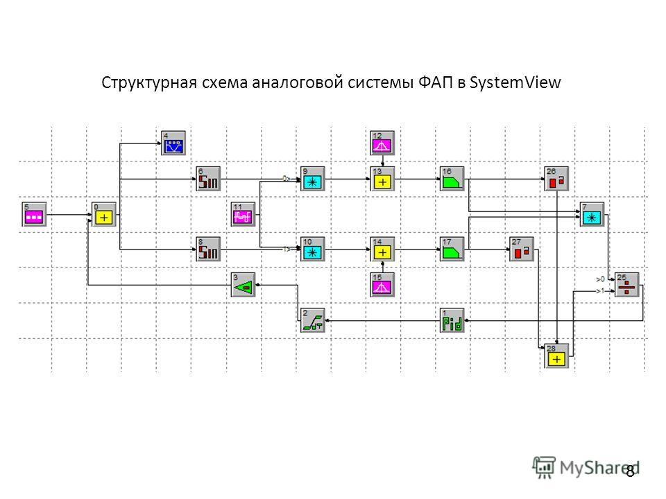 Структурная схема аналоговой системы ФАП в SystemView 8