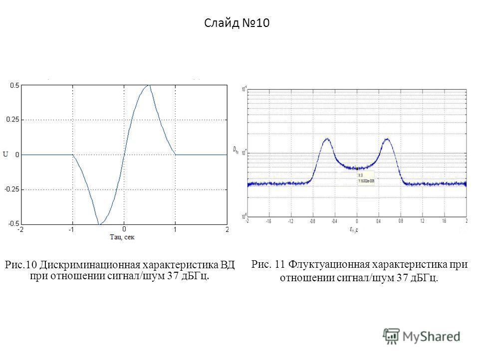 Слайд 10 Рис.10 Дискриминационная характеристика ВД при отношении сигнал/шум 37 дБГц. Рис. 11 Флуктуационная характеристика при отношении сигнал/шум 37 дБГц.