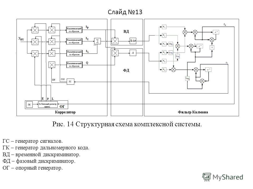 ГС – генератор сигналов. ГК