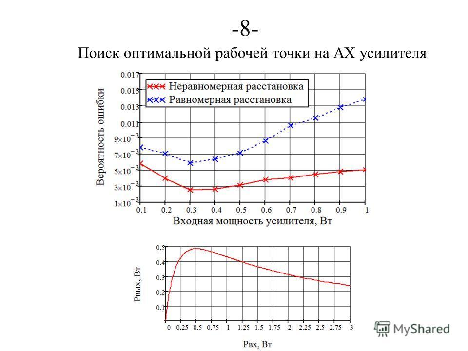 -8--8- Поиск оптимальной рабочей точки на АХ усилителя