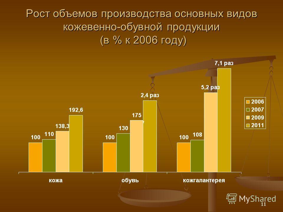 11 Рост объемов производства основных видов кожевенно-обувной продукции (в % к 2006 году)