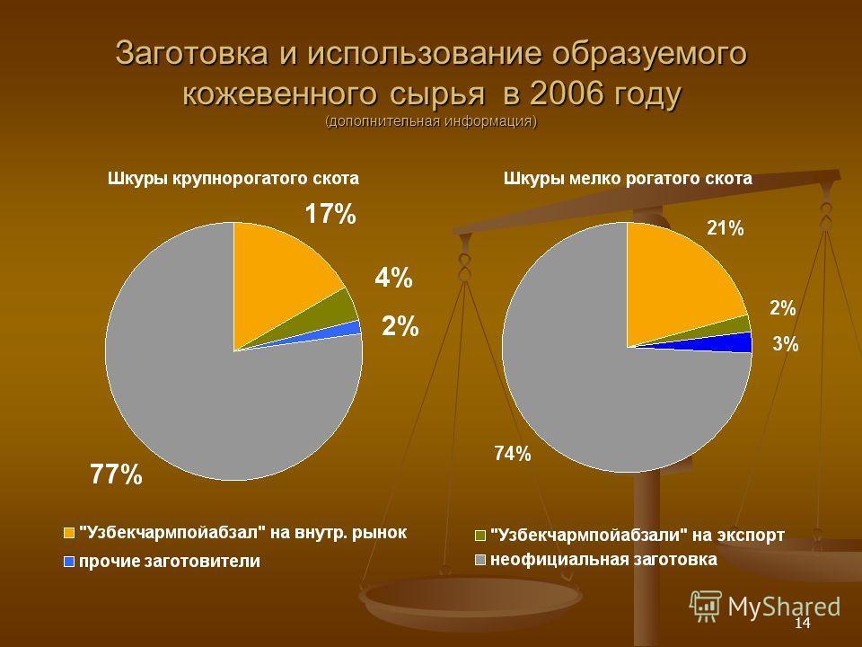 14 Заготовка и использование образуемого кожевенного сырья в 2006 году (дополнительная информация)