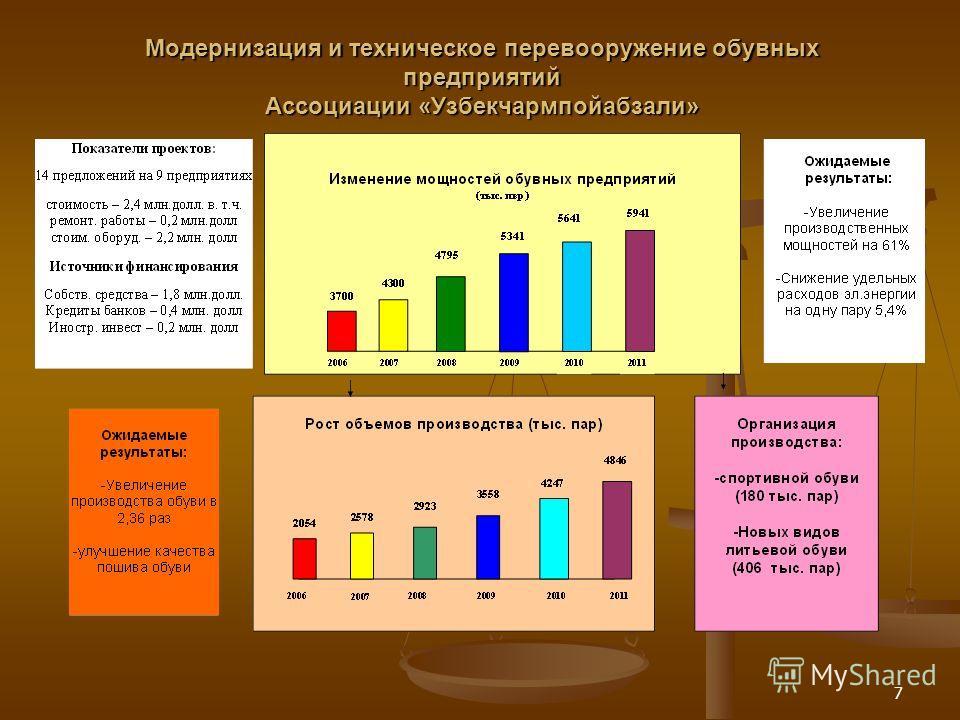 7 Модернизация и техническое перевооружение обувных предприятий Ассоциации «Узбекчармпойабзали»