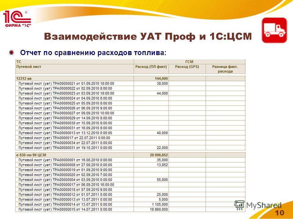 Иконка продукта 10 Отчет по сравнению расходов топлива: Взаимодействие УАТ Проф и 1С:ЦСМ
