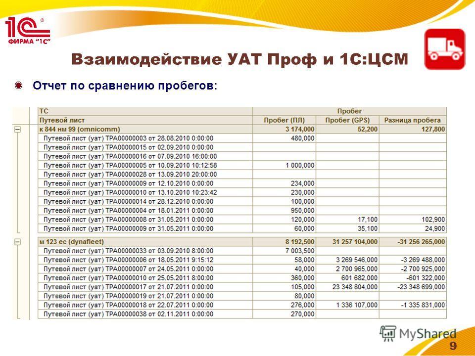 Иконка продукта 9 Отчет по сравнению пробегов: Взаимодействие УАТ Проф и 1С:ЦСМ