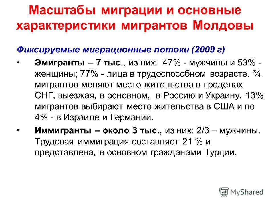 Масштабы миграции и основные характеристики мигрантов Молдовы Фиксируемые миграционные потоки (2009 г) Эмигранты – 7 тыс., из них: 47% - мужчины и 53% - женщины; 77% - лица в трудоспособном возрасте. ¾ мигрантов меняют место жительства в пределах СНГ