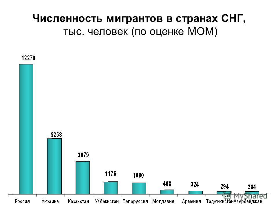 Численность мигрантов в странах СНГ, тыс. человек (по оценке МОМ)