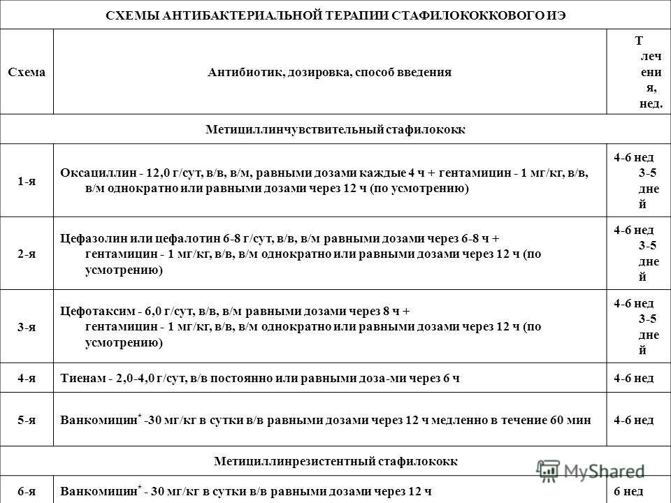 СХЕМЫ АНТИБАКТЕРИАЛЬНОЙ ТЕРАПИИ СТАФИЛОКОККОВОГО ИЭ СхемаАнтибиотик, дозировка, способ введения Т леч ени я, нед. Метициллинчувствительный стафилококк 1-я Оксациллин - 12,0 г/сут, в/в, в/м, равными дозами каждые 4 ч + гентамицин - 1 мг/кг, в/в, в/м о