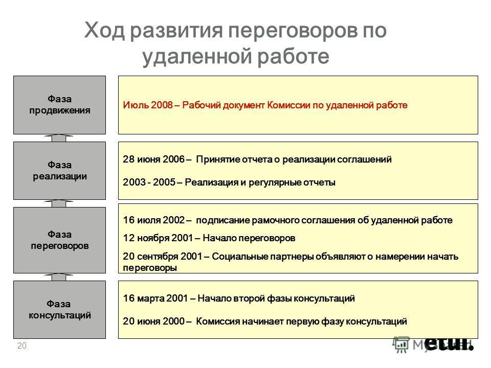 28 июня 2006 – Принятие отчета о реализации соглашений 2003 - 2005 – Реализация и регулярные отчеты 16 июля 2002 – подписание рамочного соглашения об удаленной работе 12 ноября 2001 – Начало переговоров 20 сентября 2001 – Социальные партнеры объявляю