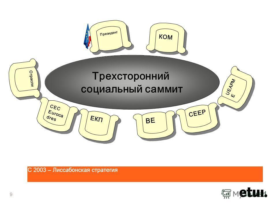 С 2003 – Лиссабонская стратегия Трехсторонний социальный саммит Президент КОМ ЕКП BE CEC Euroca dres CEC Euroca dres UEAPM E CEEP Отрасли 9