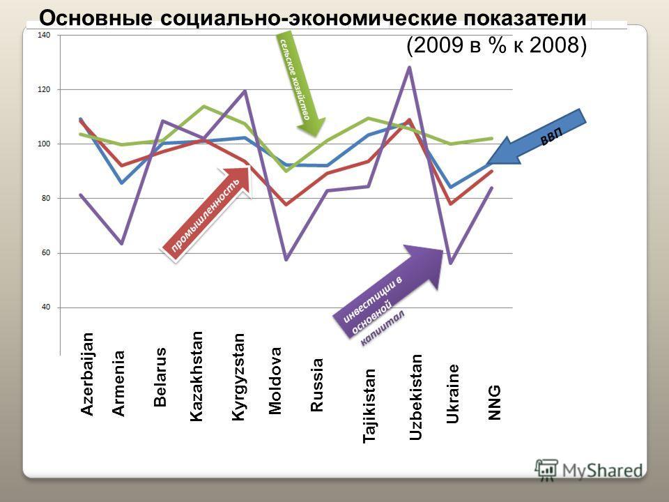 Azerbaijan Armenia Belarus Kazakhstan Kyrgyzstan Moldova Russia Tajikistan Uzbekistan Ukraine NNG Основные социально-экономические показатели (2009 в % к 2008)